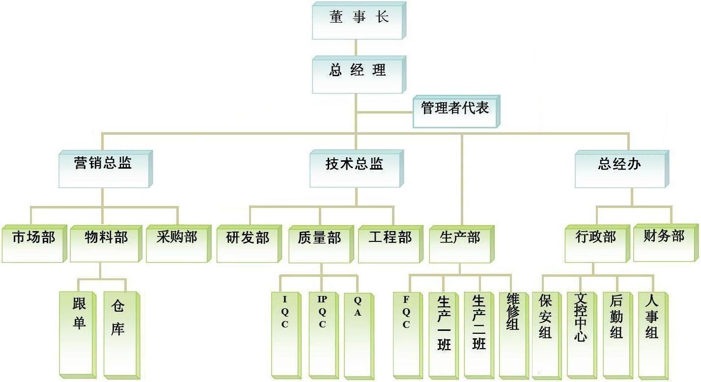 肇庆丰和电器有限公司 组织架构